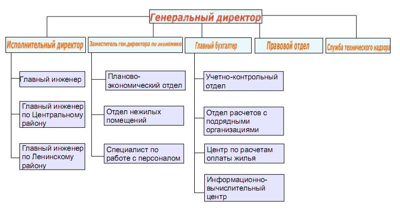 Структура ООО УК РЖЗ